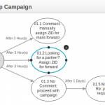 Tự động hóa và định hướng các chiến dịch Marketing